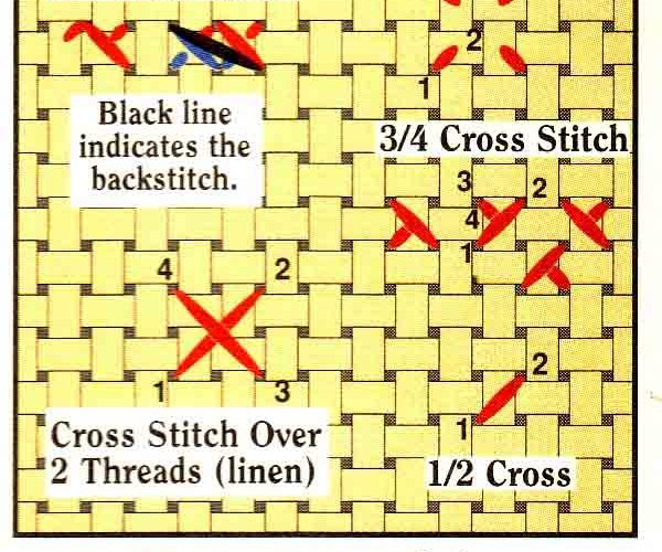 cross stitch basics