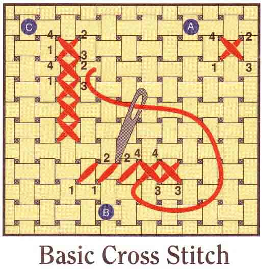 how to cross stitch on fabric